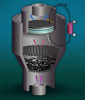 Carvão limpo? Misture gaseificação com células a combustível