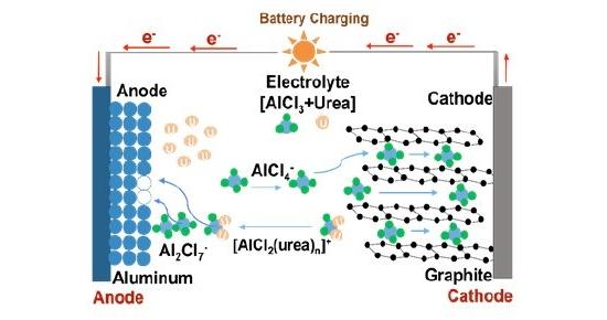 Três baterias ecológicas: Água do mar, água doce ou ureia