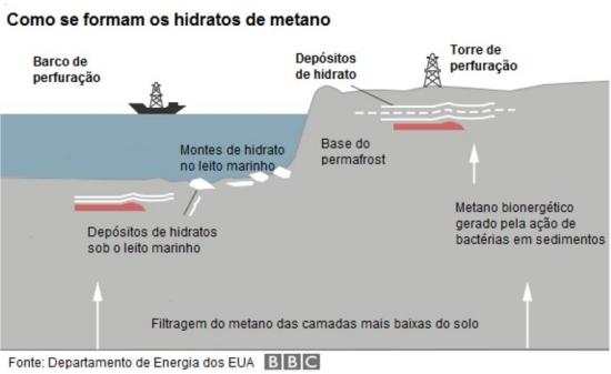 China extrai gelo combustível do fundo do mar