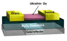Fotodetector em nanoescala beneficiará câmeras, células solares e muito mais
