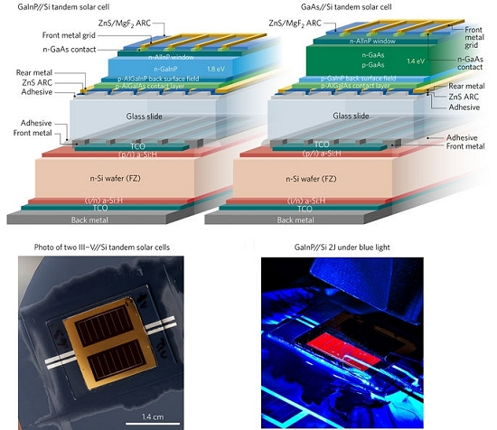 Células solares multijunção batem recordes de eficiência