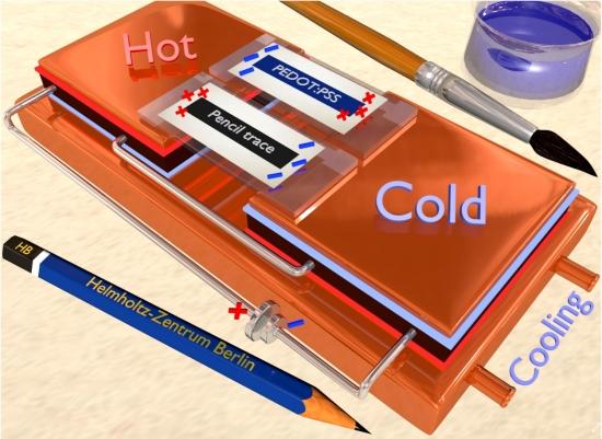 Calor produz eletricidade usando papel e lápis