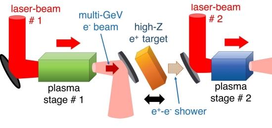 Acelerador de antimatéria promete deixar LHC no chinelo