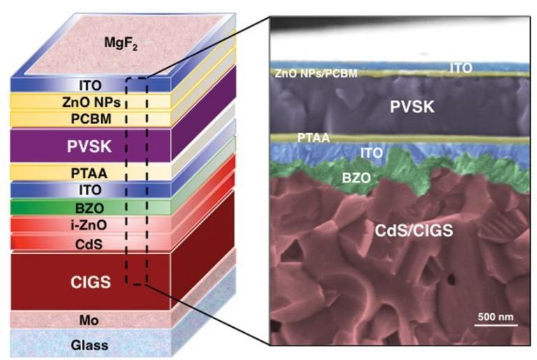 Esquema e protótipo da célula solar em série. [Imagem: Qifeng Han et al. - 10.1126/science.aat5055]