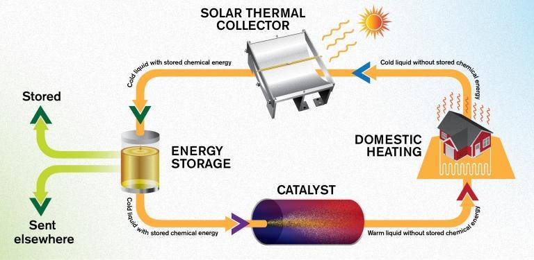 Armazenamento de energia: Calor do verão é guardado para o inverno