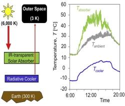 Célula captura calor do Sol e frio do espaço ao mesmo tempo