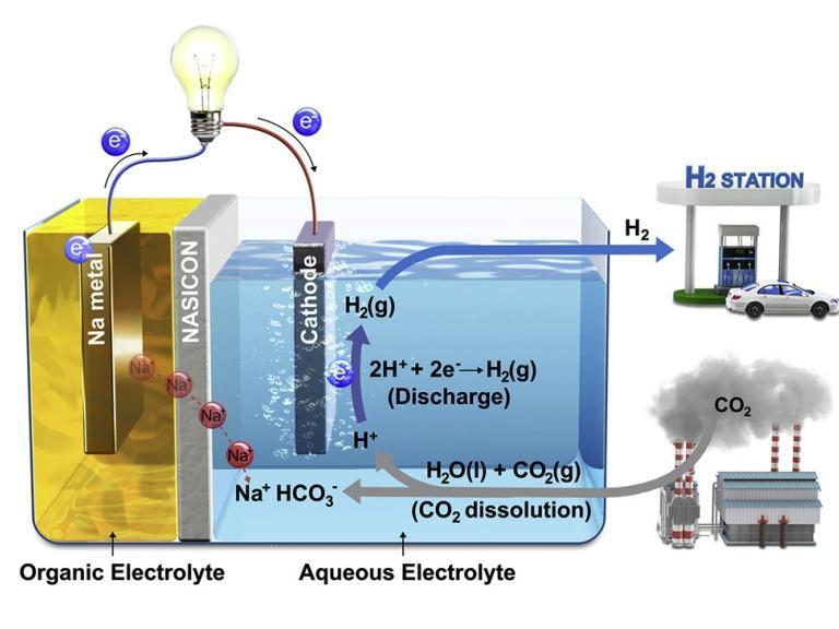 Híbrido de célula a combustível e bateria gera eletricidade e hidrogênio