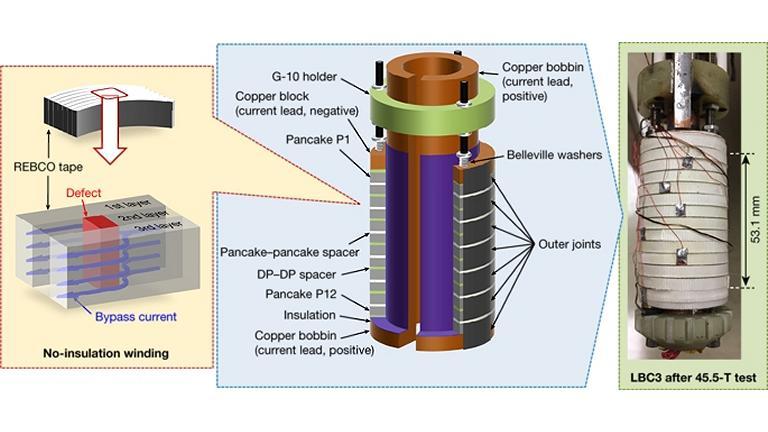 Eletroímã em miniatura bate recorde de campo magnético