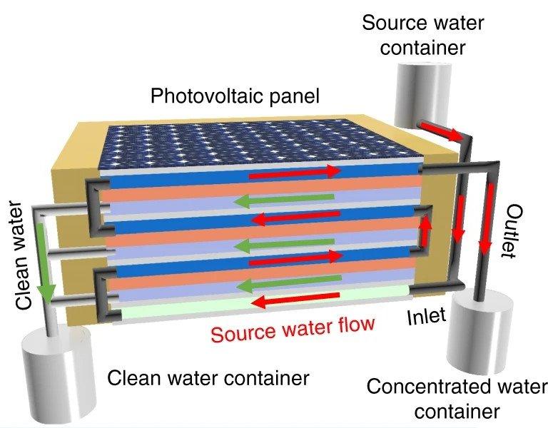 Painel solar dessaliniza água do mar reciclando calor