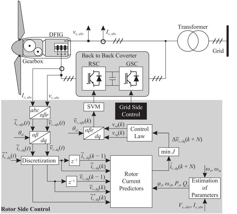Engenheiros da UFABC descobrem como aumentar eficiência de turbinas eólicas