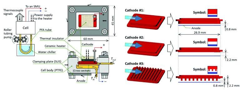 Geração termoquímica é integrada com refrigeração por convecção forçada