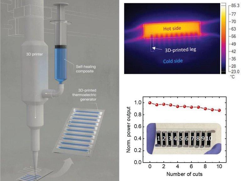 Energia para roupas eletrônicas à prova de rasgos