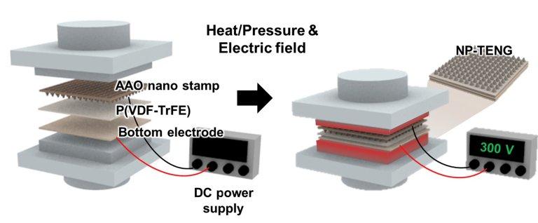 Eletricidade estática é convertida diretamente em potência útil