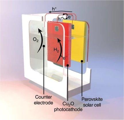 Conversão fotoeletroquímica da água atinge 4,5% de eficiência
