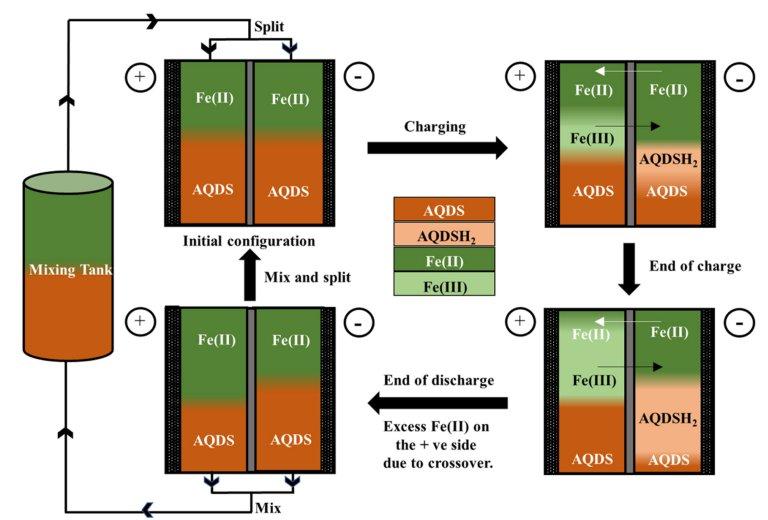Bateria de encher armazena energia de fontes intermitentes