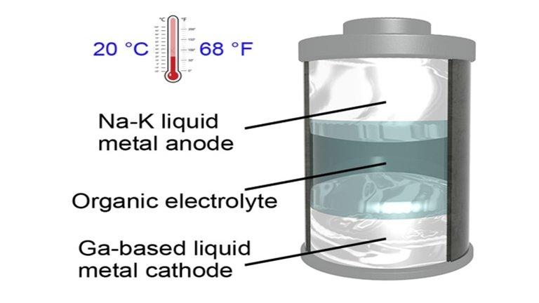 Bateria de metal líquido é nova opção para guardar energia do sol e do vento