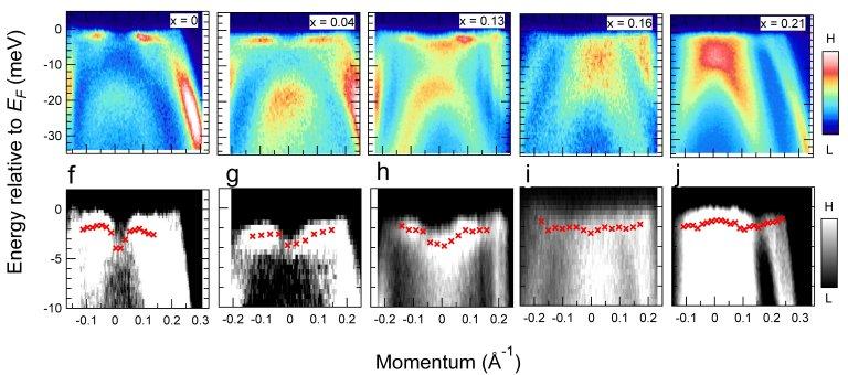 Descoberto novo tipo de supercondutividade no quinto estado da matéria