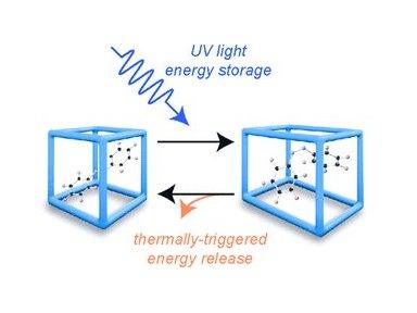 Material captura e guarda energia solar por meses