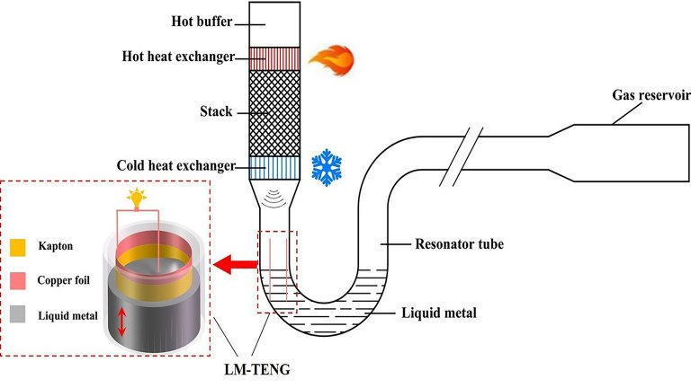 Gerador sem partes móveis transforma calor em eletricidade