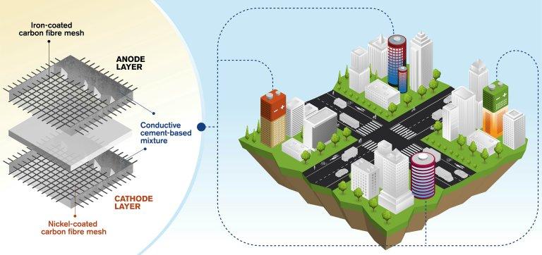 Bateria de cimento vai armazenar energia em edifícios inteiros