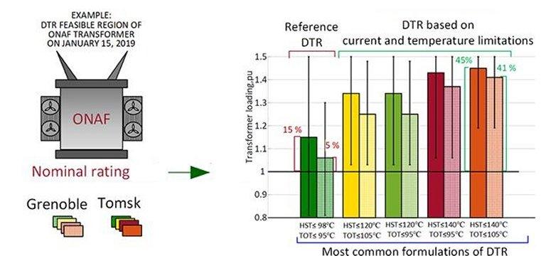 Carga máxima de transformadores elétricos depende da temperatura ambiente