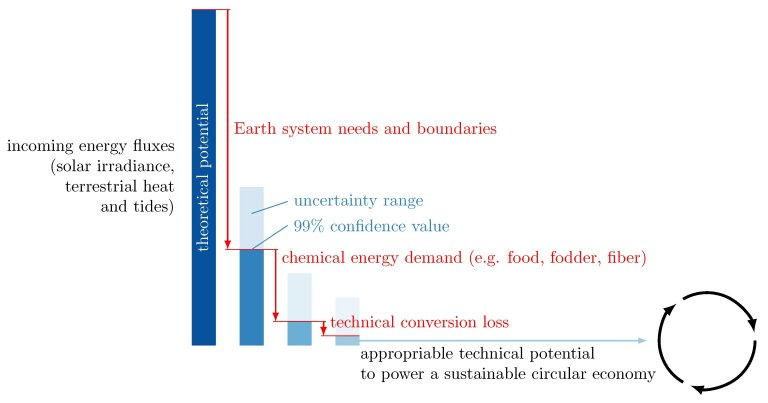 Quanta energia renovável há disponível na Terra?