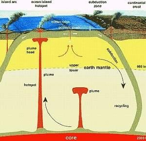 Terra pode ter oceanos em seu interior