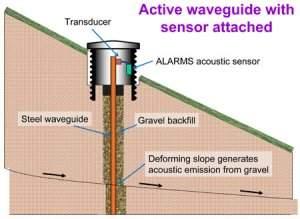 Sensores acústicos conseguem prever deslizamentos de terra
