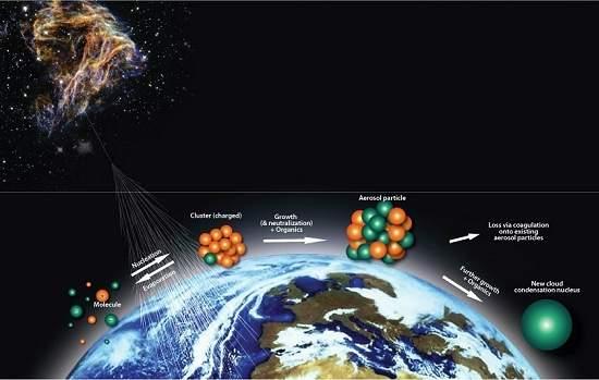 Nuvens e raios cósmicos: a mudança climática que vem do céu