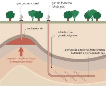 Gás de folhelho: oportunidade econômica ou risco ambiental?