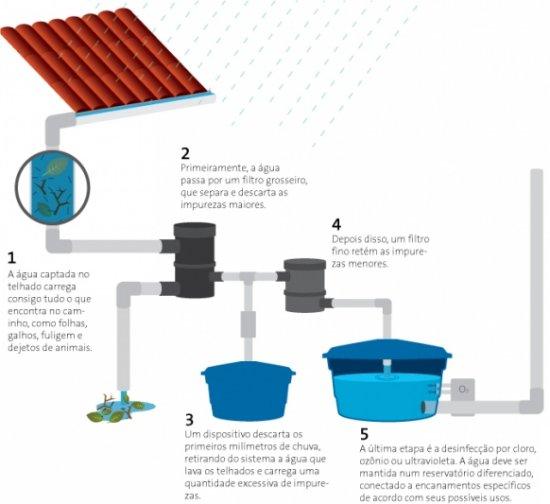 Cuidados no reaproveitamento da água da chuva
