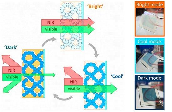 Janela inteligente pode bloquear 80% da luz ou do calor