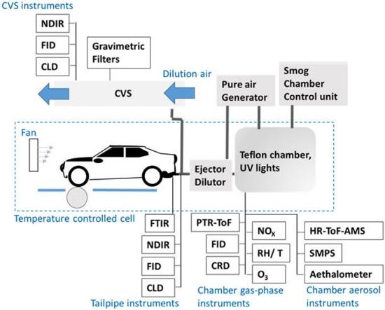 Carros A Diesel J 225 Poluem Menos Que Carros A Gasolina