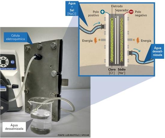 Nova tecnologia dessaliniza água do mar com menos energia