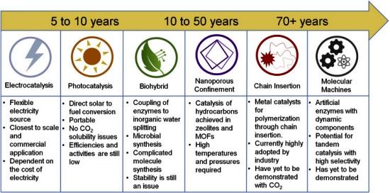 Se capturarmos o CO2, o que devemos fazer com ele?