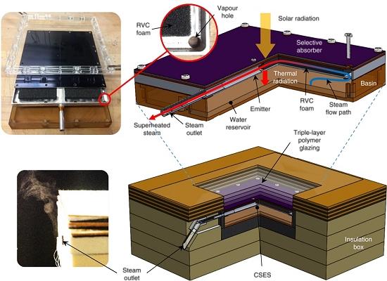Aquecedor solar passivo gera vapor superaquecido a 140º C