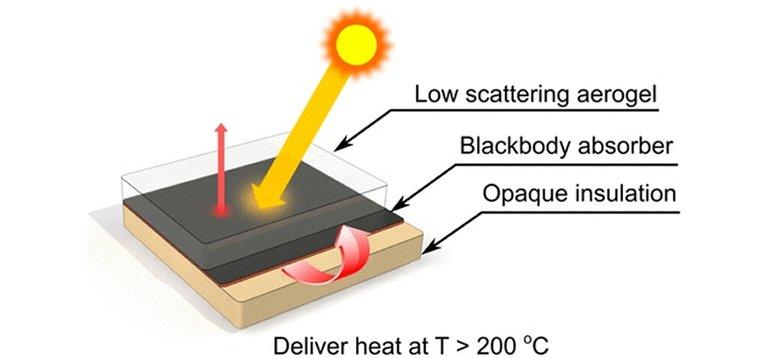 Aerogel aprisiona calor solar
