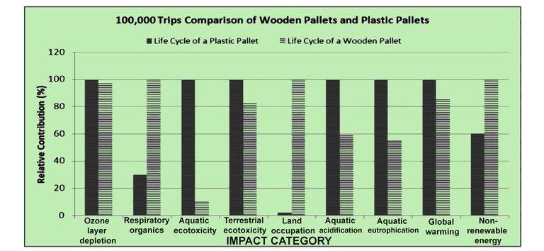 Paletes de madeira impactam menos o meio ambiente que paletes de plástico