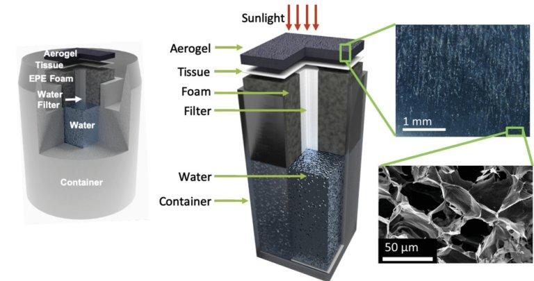 Gerador de vapor passivo purifica e dessaliniza água