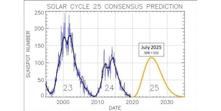 O ciclo solar 25 começou