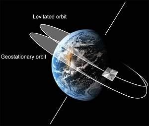 Órbitas geoestacionárias deslocadas ampliarão espaço para satélites