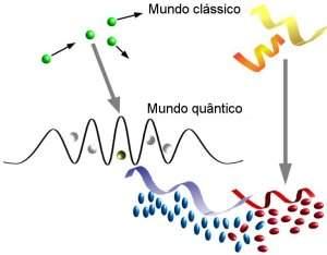 Descoberta conexão surpreendente entre fenômenos quânticos