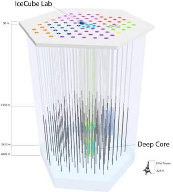 IceCube: Termina construção do observatório de neutrinos na Antártica