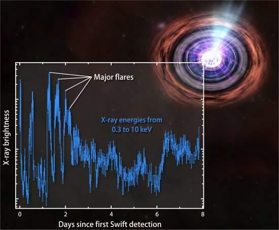Telescópios espaciais unem-se para explicar explosão variável