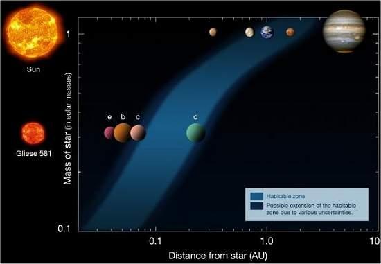 Gliese 581d: Primeiro exoplaneta habitável