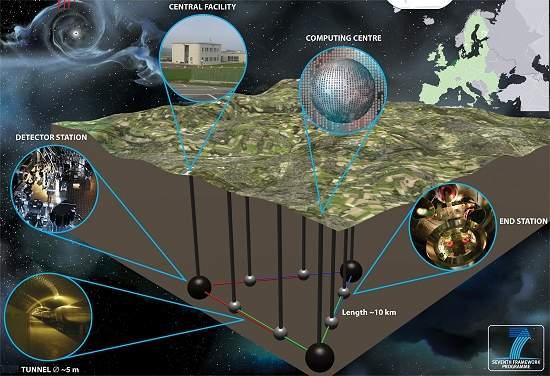 Telescópio Einstein vai procurar ondas gravitacionais