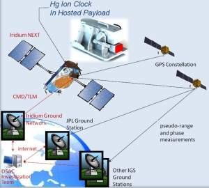 http://www.inovacaotecnologica.com.br/noticias/imagens/010130110824-relogio-atomico-espacial.jpg