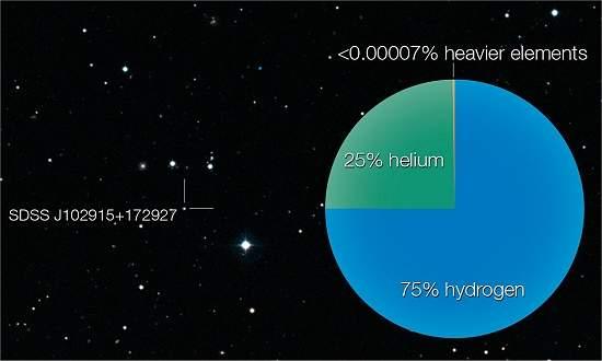 Astrônomos encontram estrela que não deveria existir