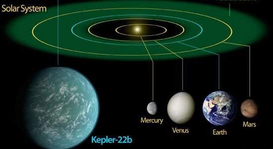 Confirmado planeta extrassolar na zona habitável