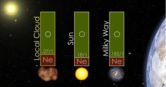 Nasa detecta vento solar de fora do sistema solar 010130120201-IBEX-oxigenio-espacial